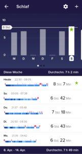 Überblick Schlafenszeit